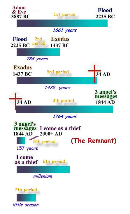Timeline of the Seven Church Periods